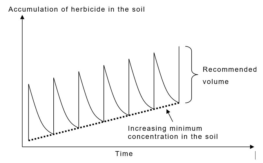 herbicide residual effect soil plant farming